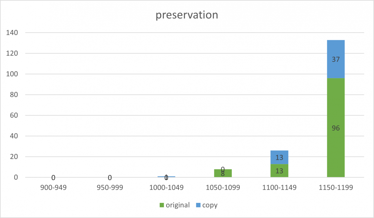 Tuy-preservation