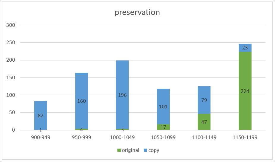 orense-chart1_preservation