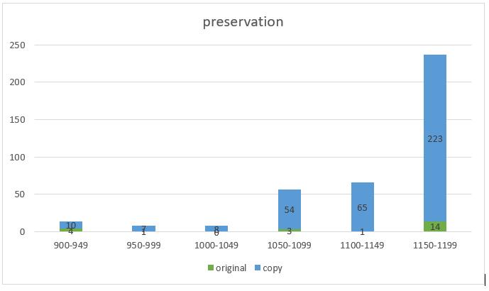 mondoñedo-chart1_preservation
