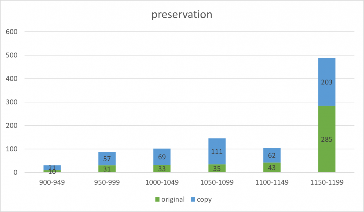 chart1_preservation
