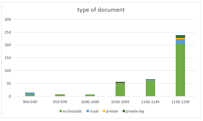 mondoñedo-chart2_type of doc