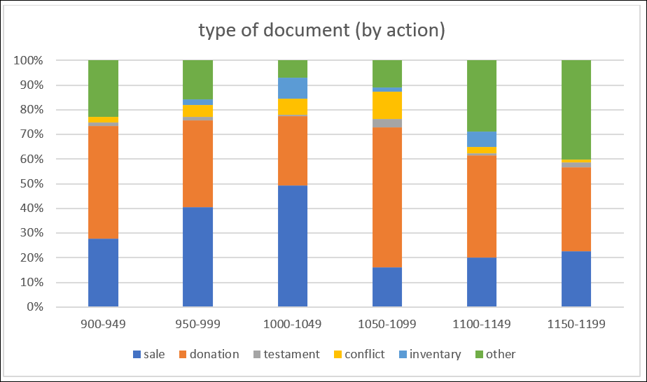 orense-chart3_type of doc action