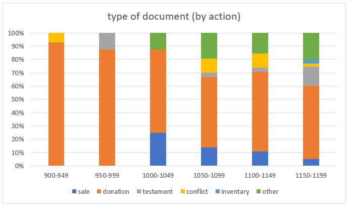 mondoñedo-chart3_type of doc action