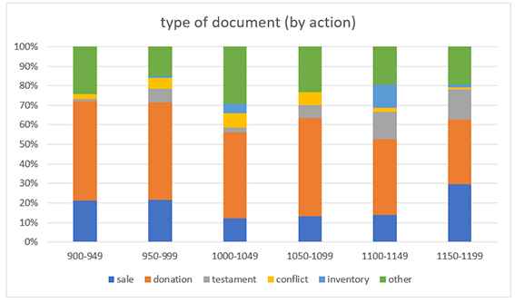chart3_type of doc action