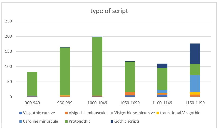 orense-chart4_type of script