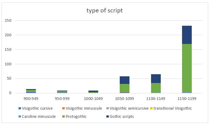 chart4_type of script